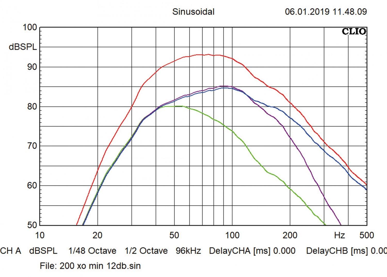 Car-Hifi Subwoofer Aktiv Hifonics TDA 200 R, Hifonics TDA 250 R im Test , Bild 5