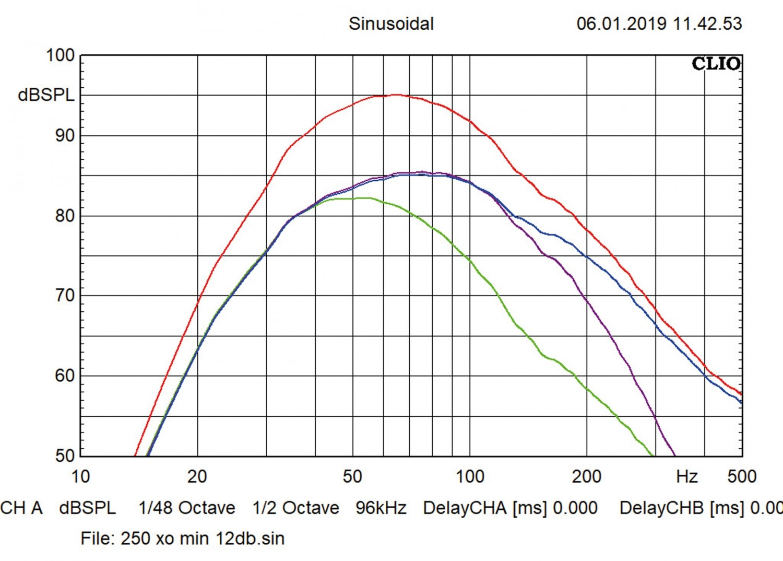 Car-Hifi Subwoofer Aktiv Hifonics TDA 200 R, Hifonics TDA 250 R im Test , Bild 6
