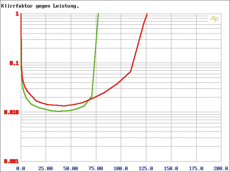 Car-HiFi Endstufe 4-Kanal Hifonics TRX4004 DSP, Hifonics TRX5005 DSP, Hifonics TRX6006 DSP im Test , Bild 5