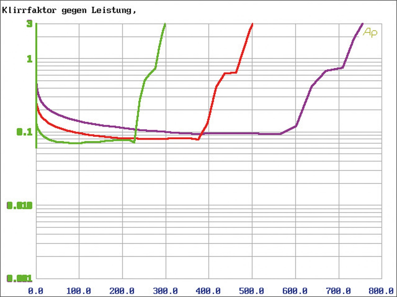 Car-HiFi Endstufe 4-Kanal Hifonics TRX4004 DSP, Hifonics TRX5005 DSP, Hifonics TRX6006 DSP im Test , Bild 6