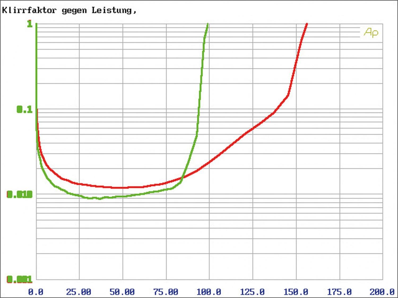 Car-HiFi Endstufe 4-Kanal Hifonics TRX4004 DSP, Hifonics TRX5005 DSP, Hifonics TRX6006 DSP im Test , Bild 7