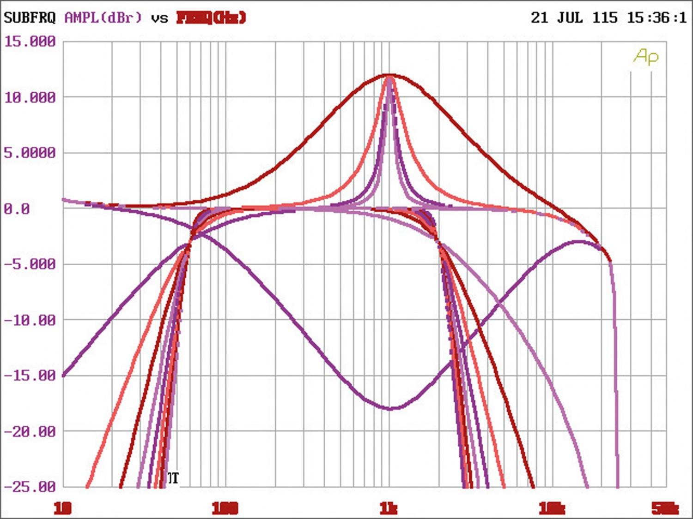 Car-HiFi Endstufe 4-Kanal Hifonics TRX4004 DSP, Hifonics TRX5005 DSP, Hifonics TRX6006 DSP im Test , Bild 10