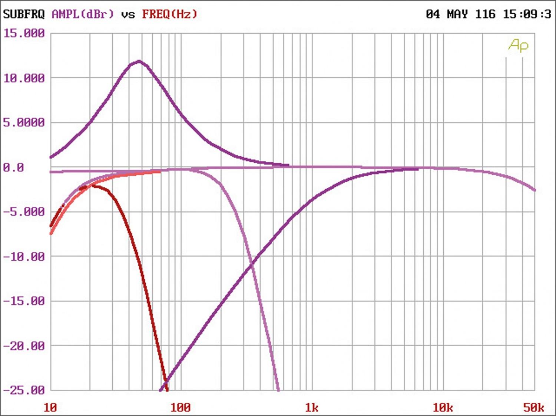Car-HiFi Endstufe 4-Kanal Hifonics VXI 6404 im Test, Bild 16