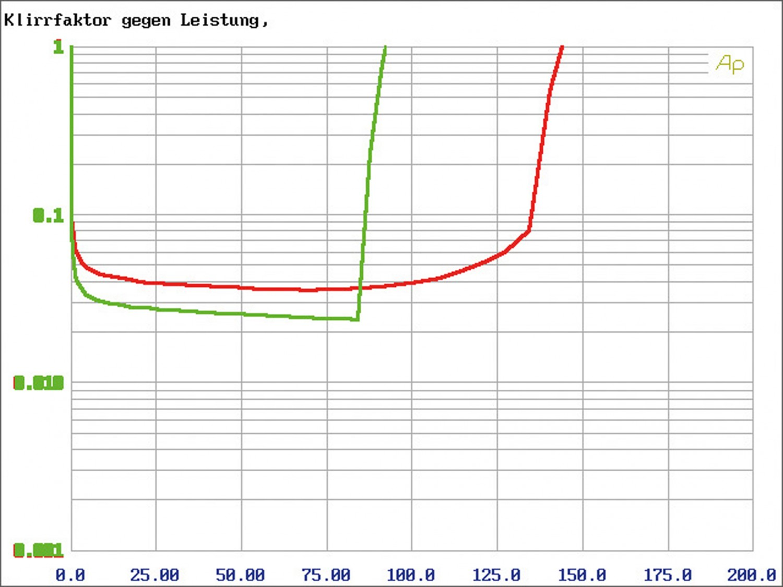 Car-HiFi Endstufe 4-Kanal Hifonics VXI 6404 im Test, Bild 17