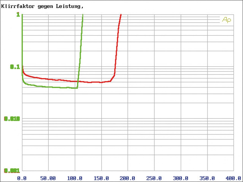 Car-HiFi Endstufe 4-Kanal Hifonics VXI9404 im Test, Bild 16