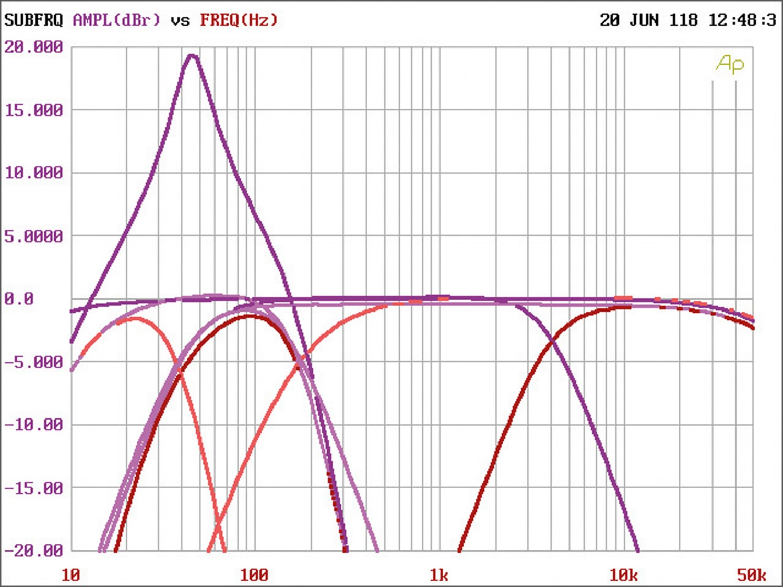 Car HiFi Endstufe Multikanal Hifonics ZRX 8805 im Test, Bild 15