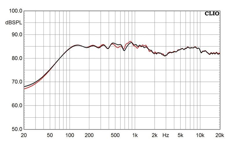 Zubehör HiFi High End Novum PMR im Test, Bild 5