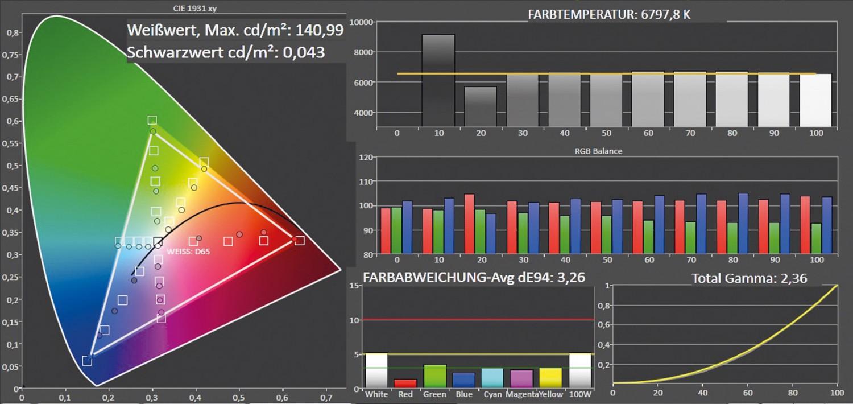 Fernseher Hisense LTDN65K700 im Test, Bild 3