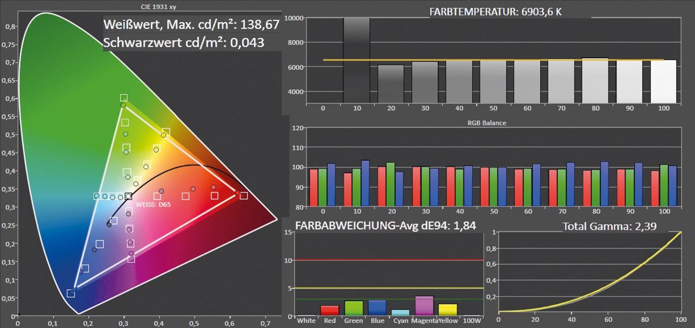 Fernseher Hisense LTDN65K700 im Test, Bild 4