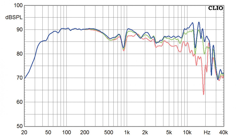 Lautsprecher Stereo Horns Symphony 10 im Test, Bild 10