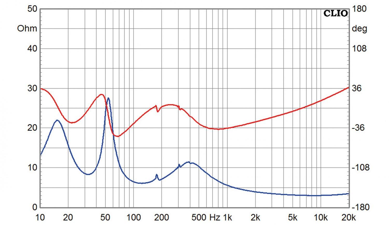 Lautsprecher Stereo Horns Symphony 10 im Test, Bild 11