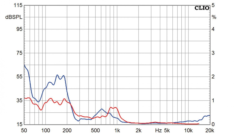 Lautsprecher Stereo Horns Symphony 10 im Test, Bild 12