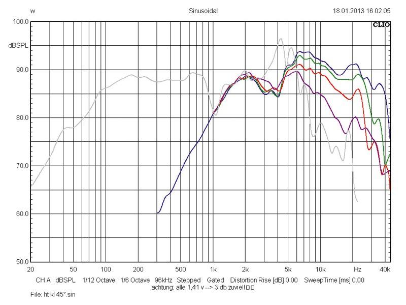 Car-HiFi-Lautsprecher 16cm Hybrid Audio L6SE Carbon/L1pro im Test, Bild 10