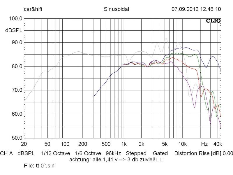 Car-HiFi-Lautsprecher 16cm Hybrid Audio L6SE/L1proR2 im Test, Bild 4
