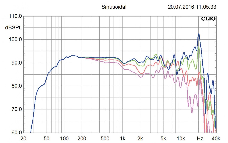 Selbstbauprojekt IMG Stageline K+T-Projekt Stage 12 im Test, Bild 10
