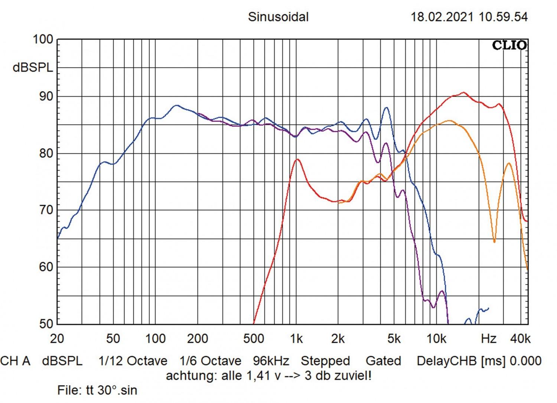 In-Car-Lautsprecher 16cm Audio System X 165 EM Evo2 im Test, Bild 22