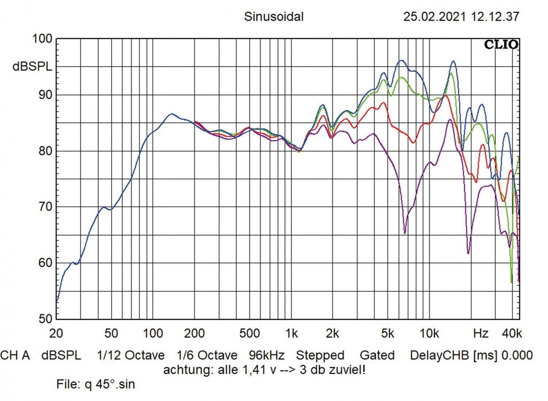 In-Car-Lautsprecher 16cm ESX HZ6.2C im Test, Bild 11
