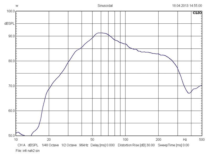 Car-Hifi Subwoofer Gehäuse Infinity Reference 1220DE im Test, Bild 25