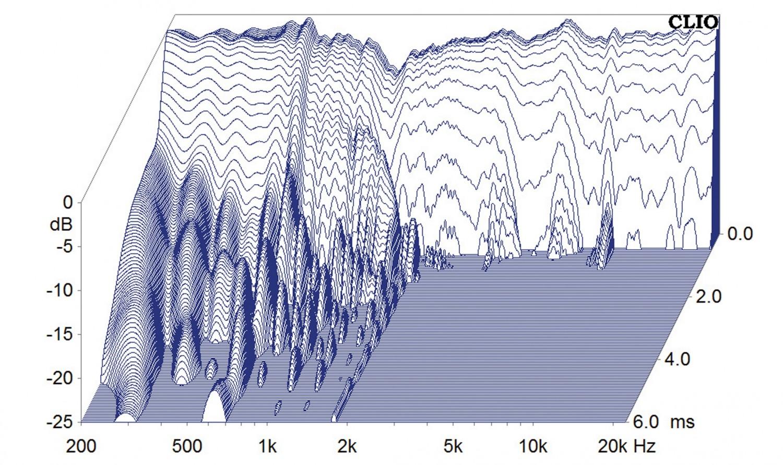 Lautsprecher Stereo Inklang Advanced Line 13.4 im Test, Bild 9