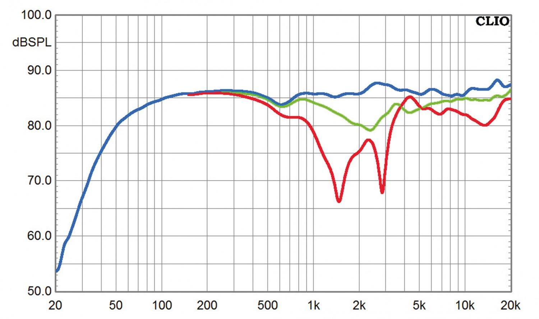 Lautsprecher Surround Inklang Advanced Line 5.0-Set im Test, Bild 12