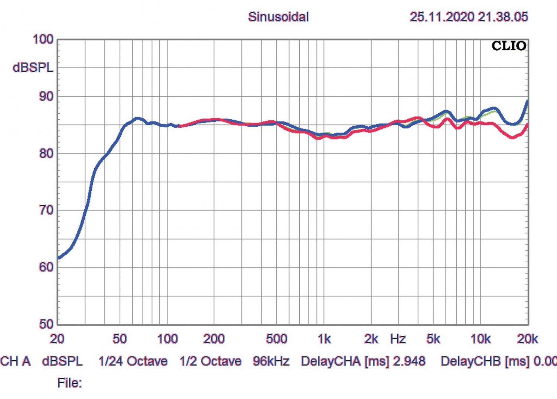 Lautsprecher Stereo Inklang Ayers Four im Test, Bild 3