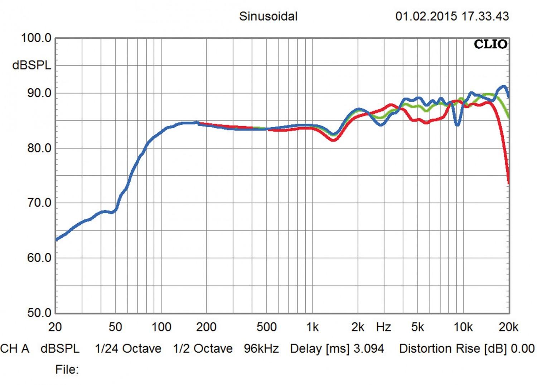Lautsprecher Stereo Jamo C93 im Test, Bild 25