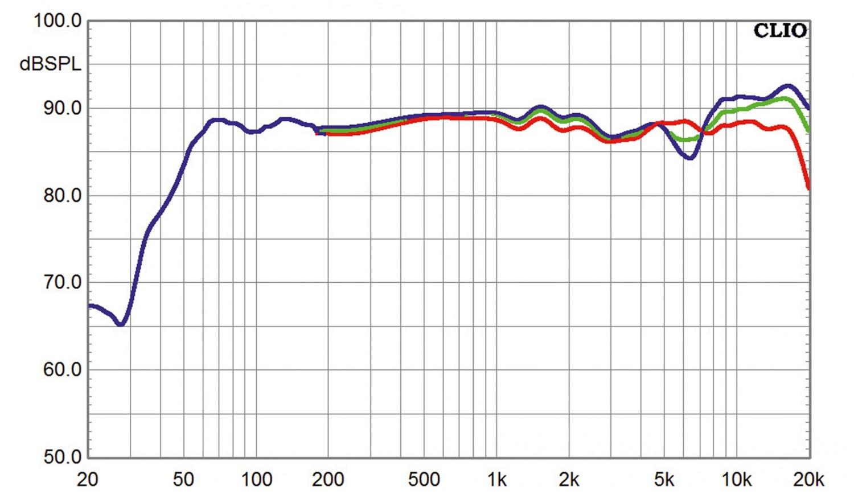 Lautsprecher Surround Jamo S 628 HCS-Set im Test, Bild 6