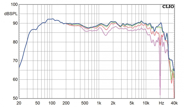 Lautsprecher Stereo JBL 4349 im Test, Bild 13