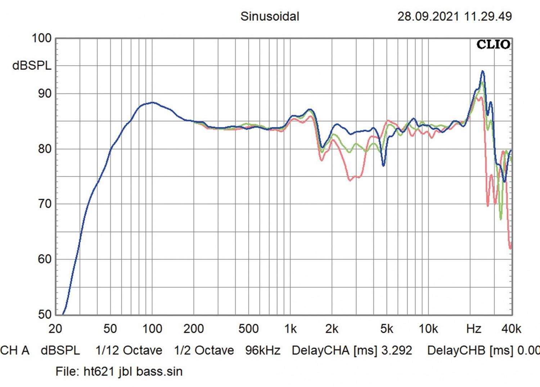 Lautsprecher Stereo JBL L-52 im Test, Bild 10