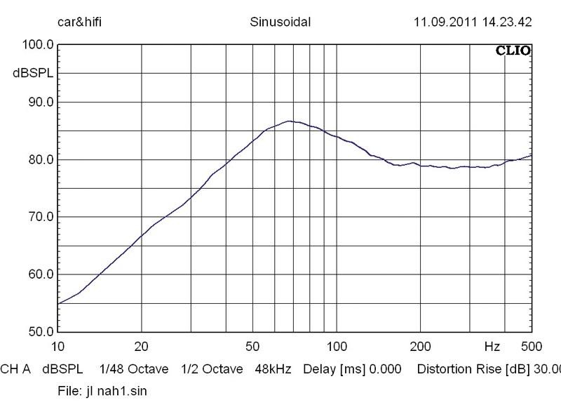Car-Hifi Subwoofer Gehäuse JL Audio CS-112WX im Test, Bild 28