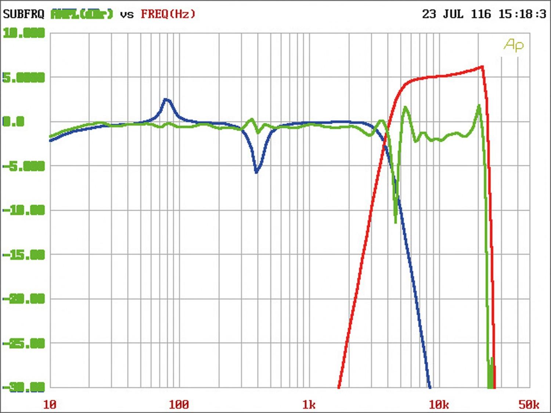 Car-Hifi sonstiges JL Audio FiX-82 im Test, Bild 9