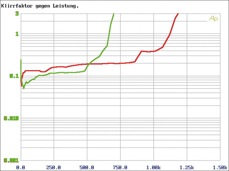 Car-HiFi Endstufe Mono JL Audio RD1000/1, JL Audio RD400/4, JL Audio RD900/5 im Test , Bild 12