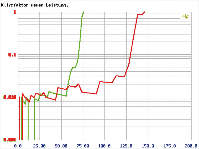Car-HiFi Endstufe Mono JL Audio RD1000/1, JL Audio RD400/4, JL Audio RD900/5 im Test , Bild 14