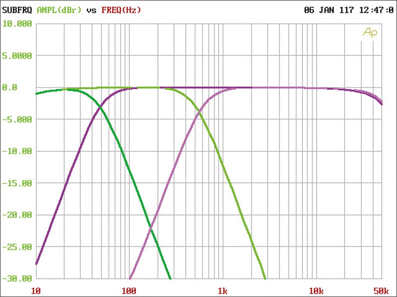 Car-HiFi Endstufe Mono JL Audio RD1000/1, JL Audio RD400/4, JL Audio RD900/5 im Test , Bild 15