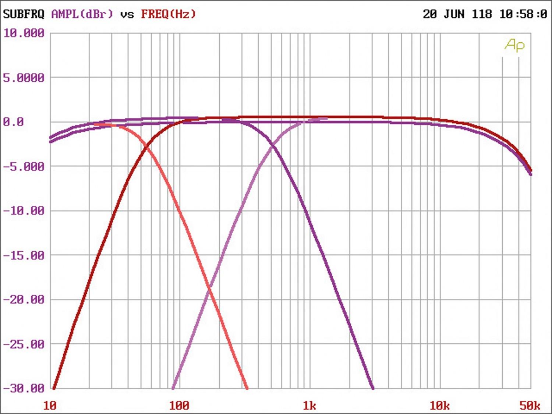 Car HiFi Endstufe Multikanal JL Audio XD 600/6v2 im Test, Bild 21