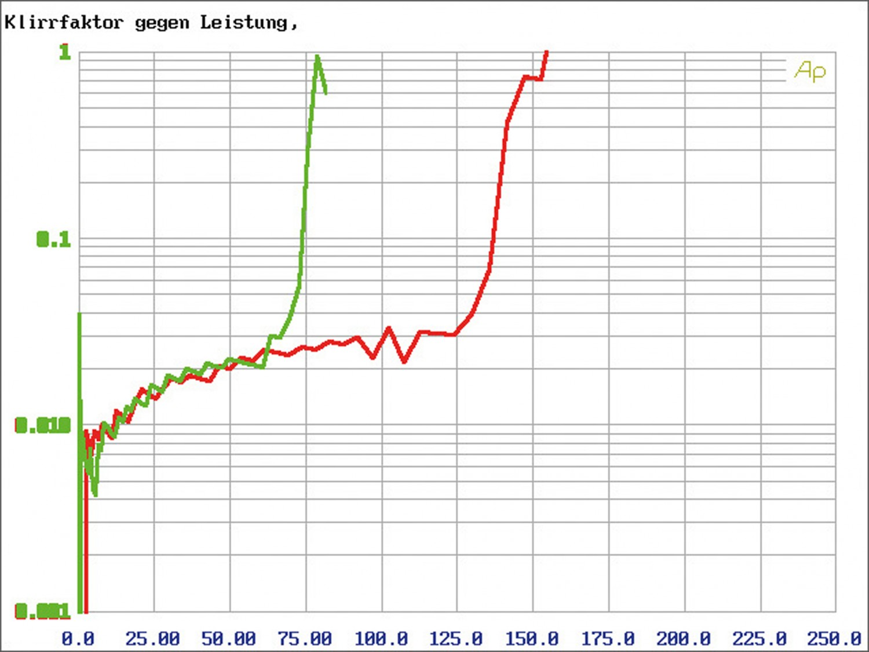 Car HiFi Endstufe Multikanal JL Audio XD 600/6v2 im Test, Bild 22