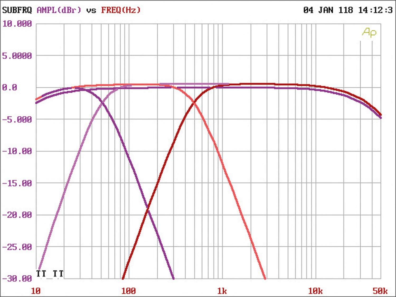 Car-HiFi Endstufe 4-Kanal JL Audio XD400/4v2 im Test, Bild 20