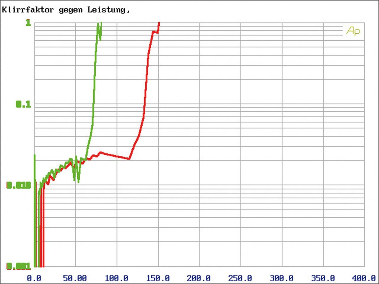 Car-HiFi Endstufe 4-Kanal JL Audio XD400/4v2 im Test, Bild 21
