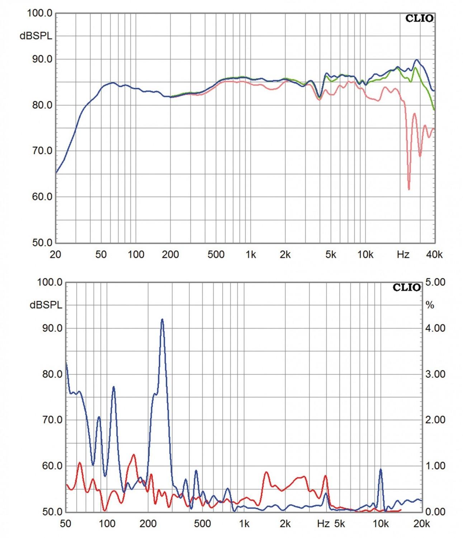 Lautsprecher Stereo JMR Offrande Supreme V2 im Test, Bild 8
