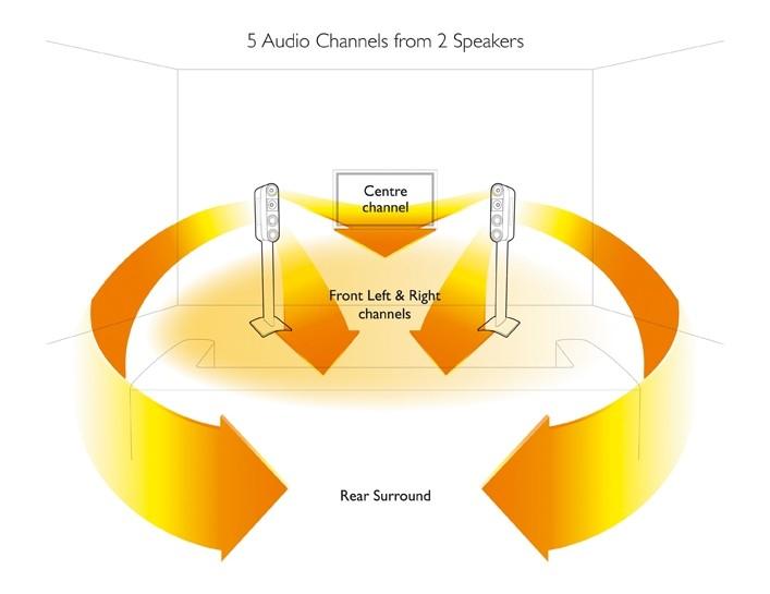 Soundbar KEF Fivetwo7 & HTB2 im Test, Bild 12