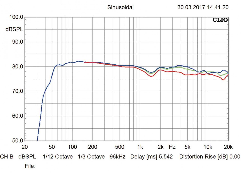 Aktivlautsprecher KEF LS50 Wireless im Test, Bild 10