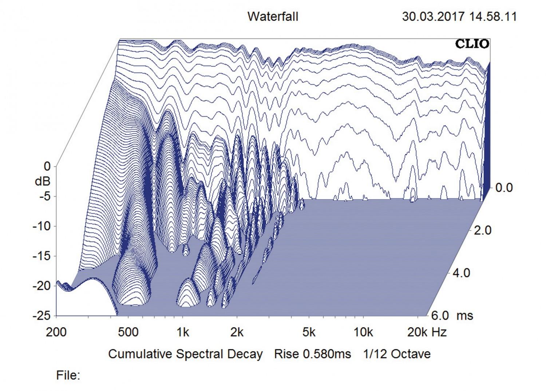 Aktivlautsprecher KEF LS50 Wireless im Test, Bild 11