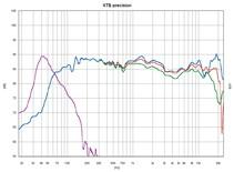 Lautsprecher Surround KEF Q-Compact im Test, Bild 8