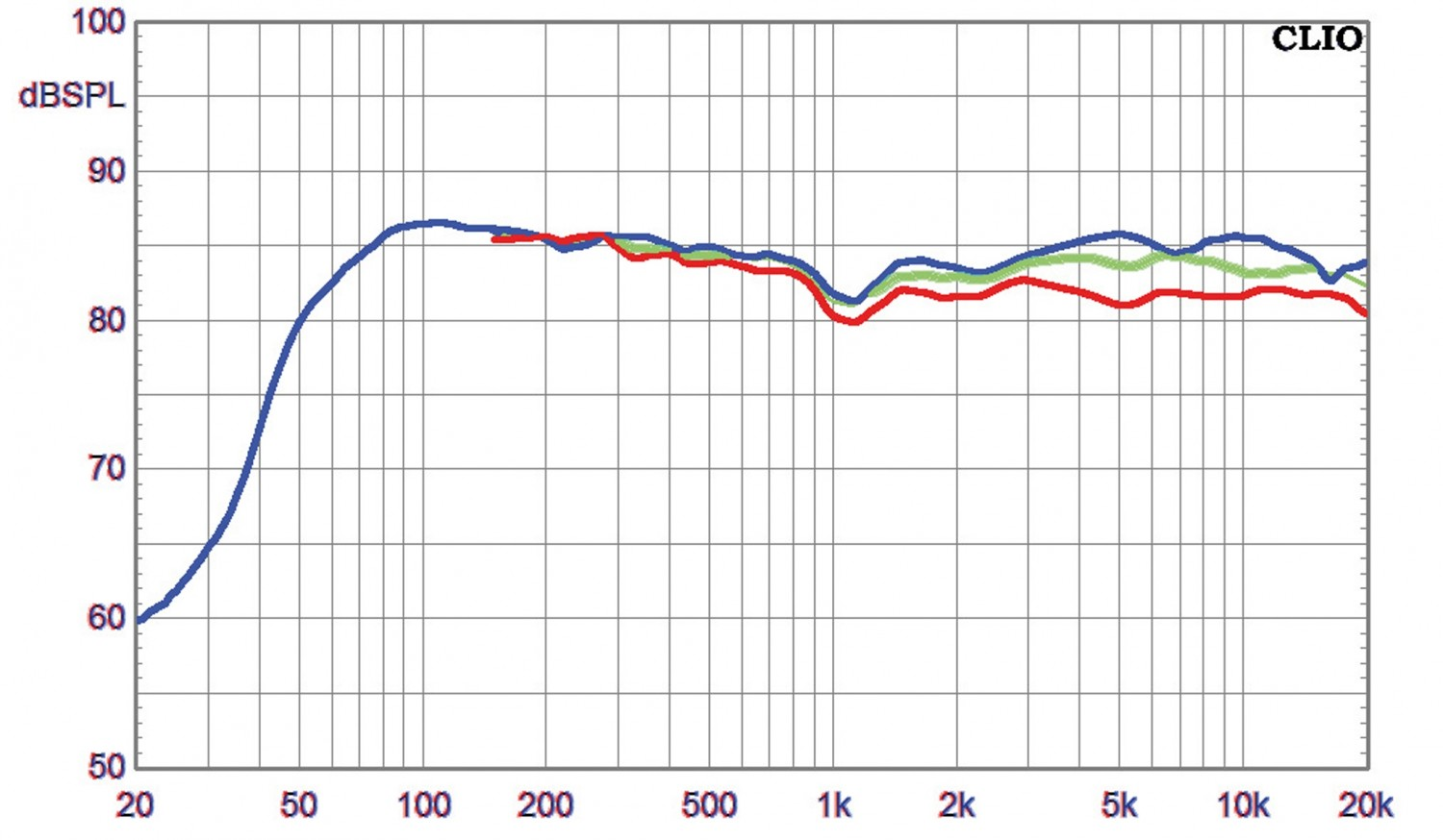 Kef R300 playground - measurements of raw drivers - Page 6 - diyAudio