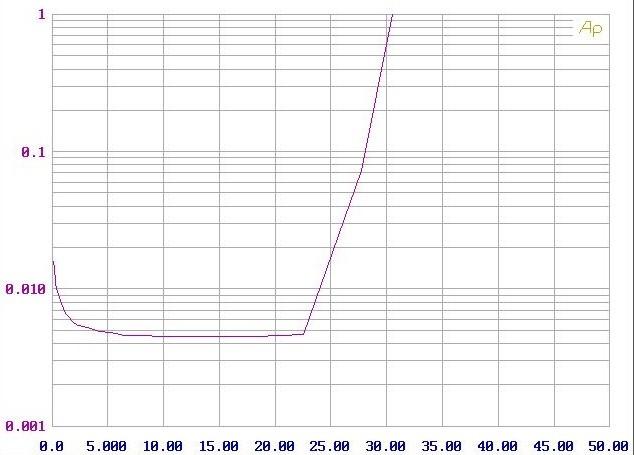 Micro-Anlagen Kenwood M-7000S-B im Test, Bild 10