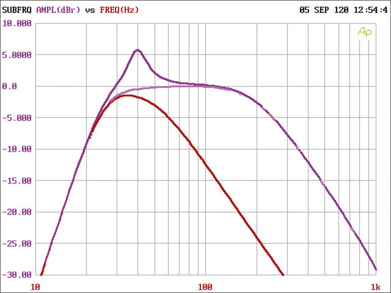 Car-HiFi Endstufe Mono Kicker CXA400.1, Kicker CXA800.1, Kicker CXA1200.1 im Test , Bild 5