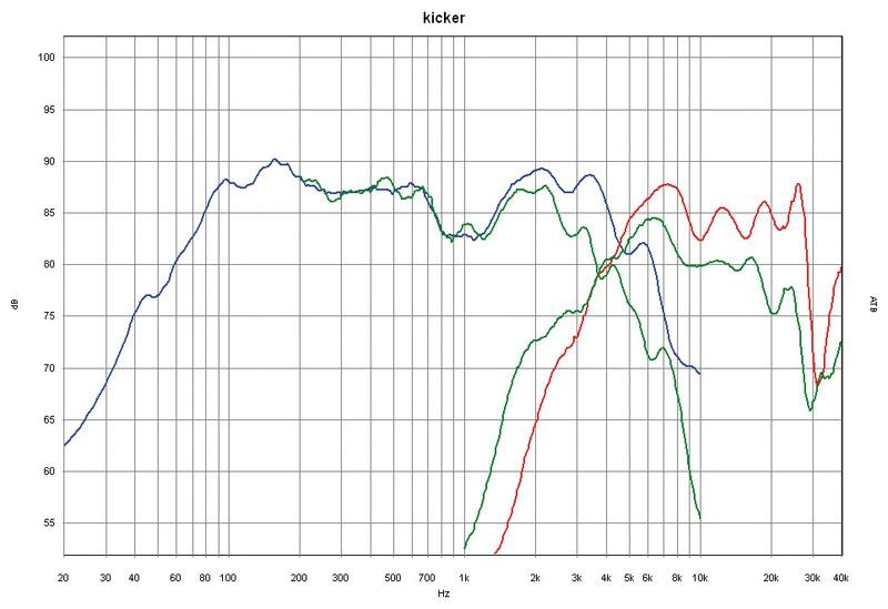 Car-HiFi-Lautsprecher 16cm Kicker KS6502 im Test, Bild 42
