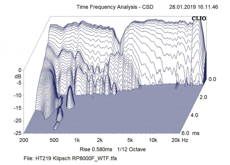 Lautsprecher Stereo Klipsch RP-8000F im Test, Bild 8