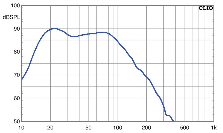Subwoofer (Home) Klipsch SPL-150 im Test, Bild 4