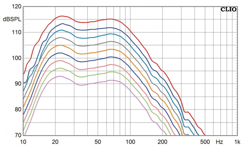 Subwoofer (Home) Klipsch SPL-150 im Test, Bild 5